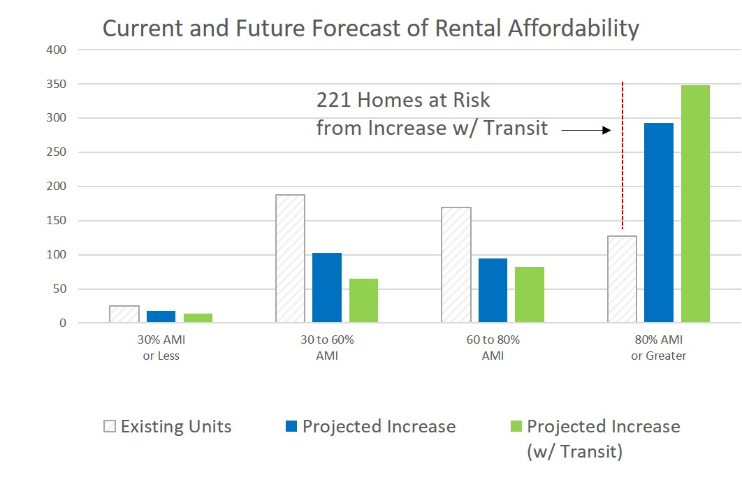 Current and Future Rental Affordability Forecast